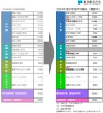 東京都市大学が2019年4月から6学部17学科の新体制をスタート