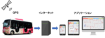 IoTシステムの発展や活用で特に優れた事例として評価 袖 美樹子准教授のBusStopプロジェクト「賢いバス停システム」が「WSN-IoT AWARD 2018」にて奨励賞を受賞 -- 国際高等専門学校