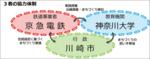京急電鉄×神奈川大学×川崎市 まちづくり推進に係る協定を締結。 「産学官」で京急沿線の活性化を目指す。