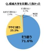 成城大学 <2018年 卒業生アンケート結果報告>