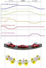 神奈川工科大学との産学連携に基づく車両運動制御技術「G-Vectoring Control Plus」をマツダ・日立オートモティブシステムズが発表