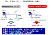 図4   従来のリガンド・受容体探索技術との違い.png