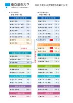 東京都市大学が2020年度に建築都市デザイン学部を新設!既設の工学部と知識工学部は、理工学部、情報工学部に名称変更