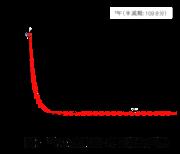 【図4】18Fの放射能ー時間減衰曲線.png