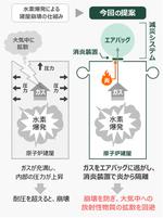 原子力発電所における水素爆発の被害を低減する減災システムを開発 ~爆燃による建屋崩壊と大気中への放射性物質の拡散を防止~