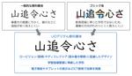 神田外語グループがSDGsに基づいた教育環境の充実の一環として、UD(ユニバーサルデザイン)フォントを導入。大量で多様な情報に囲まれた現代社会において、多くの人に伝わりやすい「情報のユニバーサルデザイン」を全学で促進します。