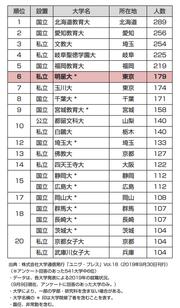 191030(2019年卒)小学校教員就職ランキング表.png