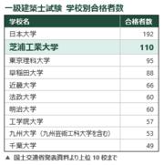 一級建築士試験 学校別合格者数.png