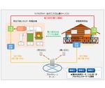 学校法人金沢工業大学白山麓キャンパス内におけるブロックチェーン技術を活用した電力直接取引にかかる実証研究の開始について