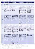 大阪大学と企業7社で「阪大スタイル産学共創教育事業」3つの育成プログラムを展開 -- コロナ新時代を切り拓く女性リーダー育成に向けて