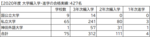 神田外語学院から全国の国公私立、専門職大学に2020年度 427名が編入学・進学試験合格