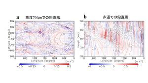 【京都産業大学】世界最高解像度の地球シミュレータで金星大気中の自発的な波の励起を初めて再現 -- 国際学術誌「Nature Communications」に掲載