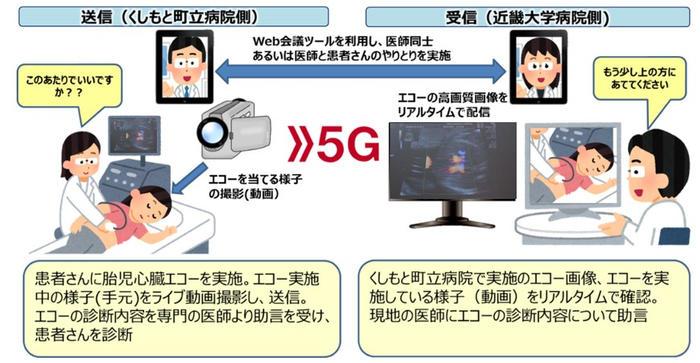 5G通信を活用し4K映像伝送システム「LiveU」から胎児心臓エコー映像をリアルタイム伝送する実証実験を実施 ~5Gを活用した遠隔医療支援により地域病院の医師不足をサポート~