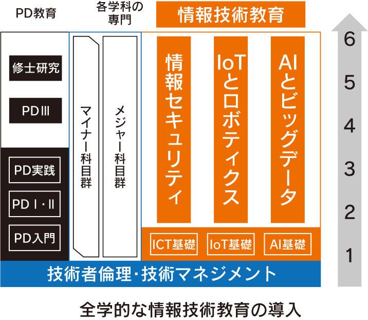 Society5.0をリードする人材育成を目指す金沢工業大学の新たな教育改革の一端をご紹介。サイバー空間を活用したシンポジウム「Society5.0をリードする教育システムの構築」を東京で開催。