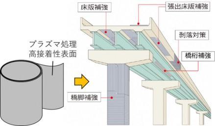 金沢工業大学が三谷産業株式会社と連携して「高接着性CFRPシート」の研究開発を開始