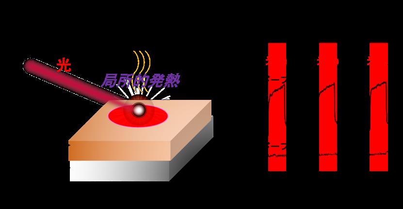 導電性高分子P3HTの新たな能力を発見 光を当てると発熱する塗料へ応用 -- 大阪工業大学