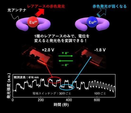 青山学院大学理工学部化学・生命科学科の長谷川美貴教授らの研究グループが、北海道大学のキムユナ准教授らと共同で、高導電性酸化還元型レアアースデバイスの開発に成功