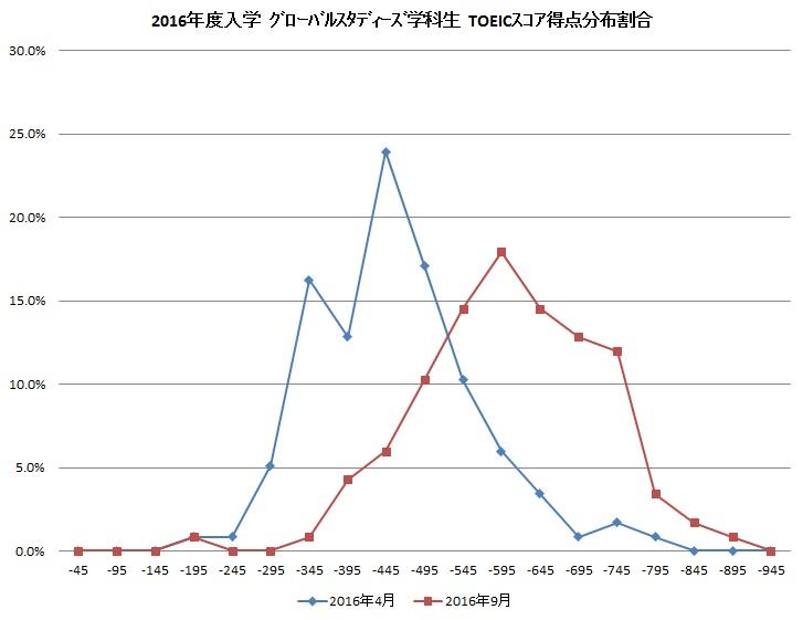龍谷大学国際学部グローバルスタディーズ学科 2年目も順調なスコア推移 -- TOEICにおける全員の平均スコアが入学から5カ月で150点上昇