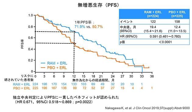 EGFR遺伝子異変を有する肺がん患者に新たな治療法を確立 従来の治療法から再増悪リスクを40%以上減少へ