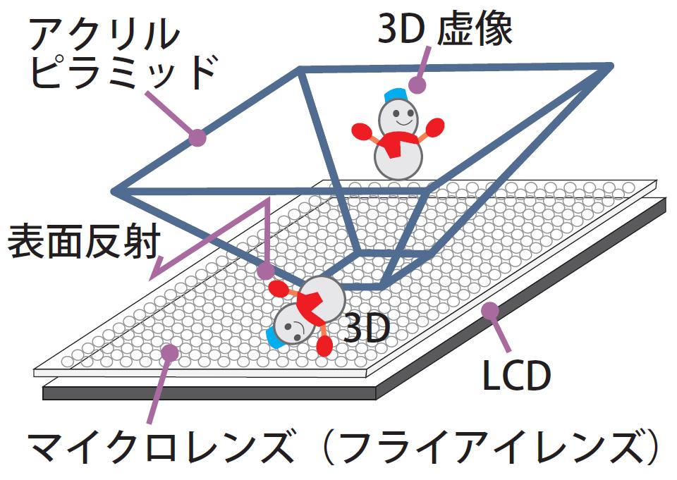 神奈川工科大学がフライアイレンズによる3D画像を用いたメディア・アート作品「ホログラフィック・ピラミッド」を展示 -- 10月31日~11月2日開催の「新価値創造展2016」