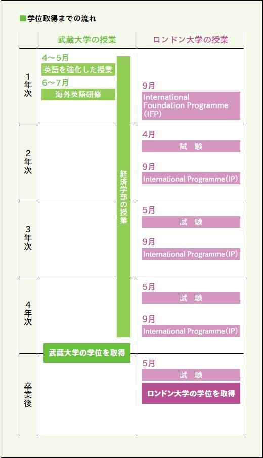 武蔵大学が9月よりロンドン大学のIP(国際プログラム)を開始 --「ロンドン大学と武蔵大学とのパラレル・ディグリー・プログラム(PDP)」〈経済学部生対象〉