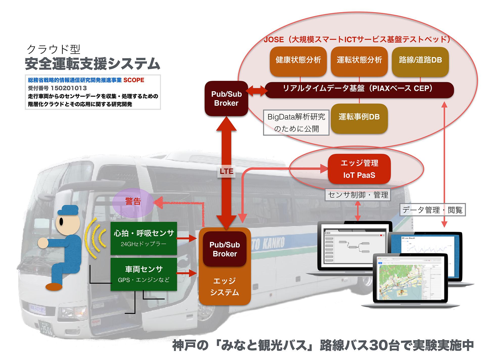 IoTによるバス安全運転支援システムを開発、大規模実証実験を開始 -- 大阪電気通信大学