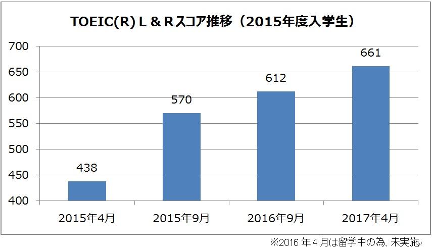 龍谷大学国際学部グローバルスタディーズ学科3年目突入 -- 2年次の留学終了後、TOEICにおける全員の平均スコアが入学時より223点上昇