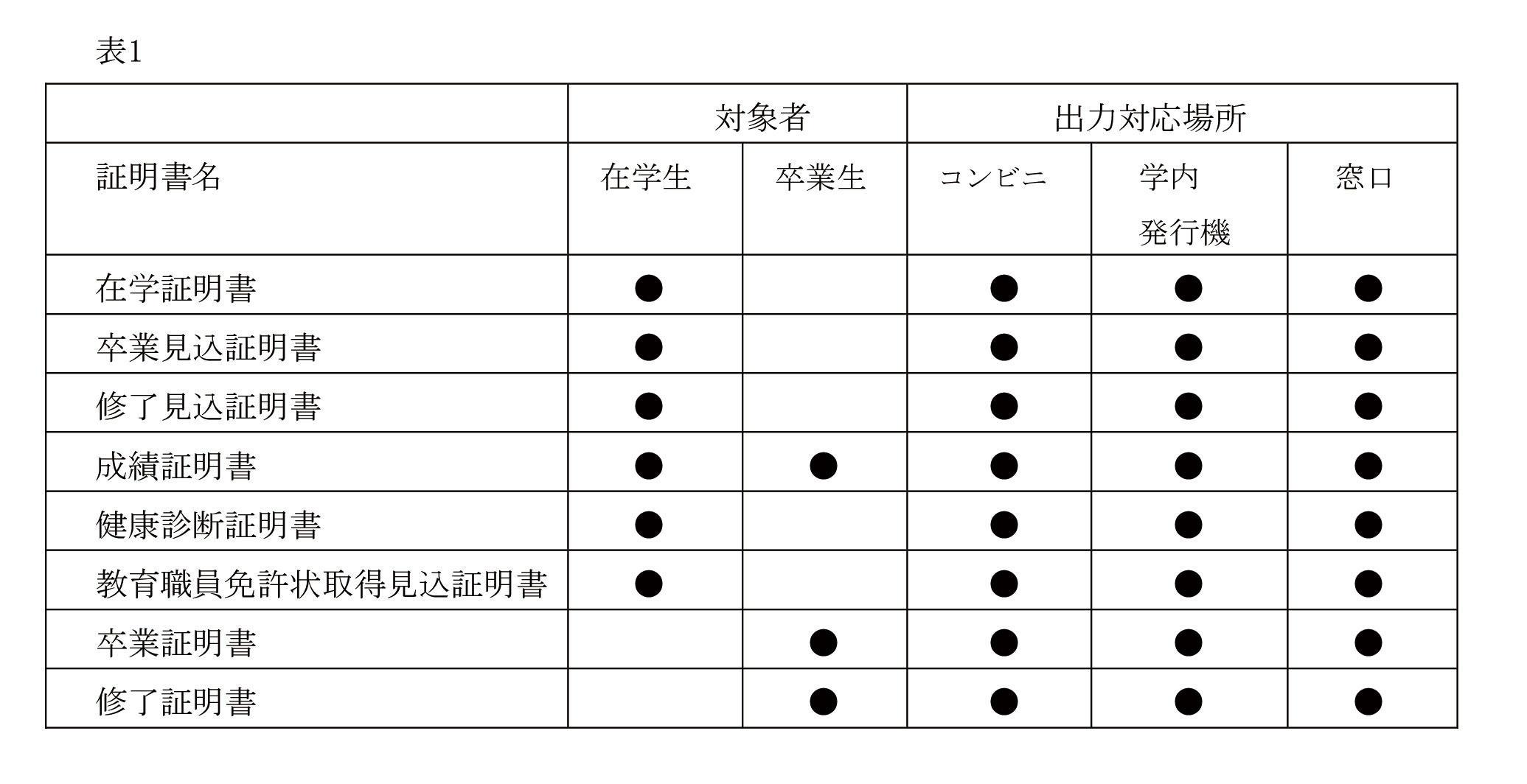 通学課程、通信教育課程を持つ総合大学で初めて※1証明書発行を完全オンライン化。申請から発行手数料決済まで一貫してWebで完結!通学課程では「コンビニで証明書発行」も可能に。NTT西日本と提携し、オンラインでの「証明書発行サービス※2」を開始