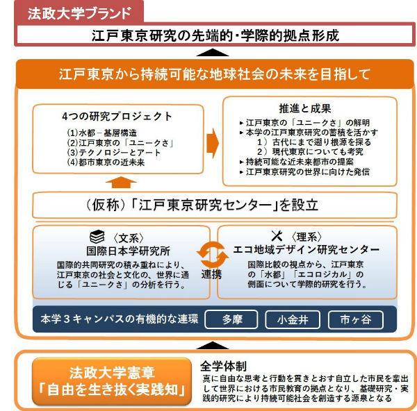 文部科学省 平成29年度「私立大学研究ブランディング事業」に法政大学の事業「江戸東京研究の先端的・学際的拠点形成」が選定