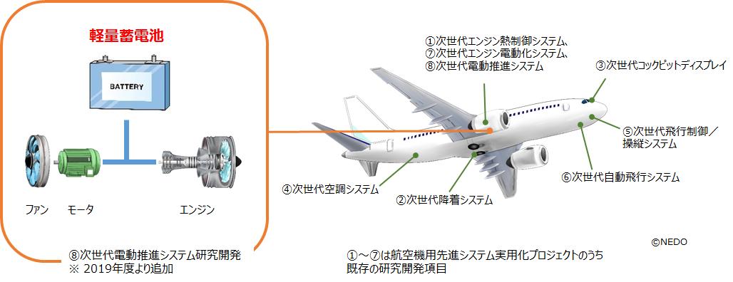 ◆ 関西大学化学生命工学部・石川正司教授と株式会社GSユアサが次世代航空機に求められる軽量蓄電池開発を始動◆