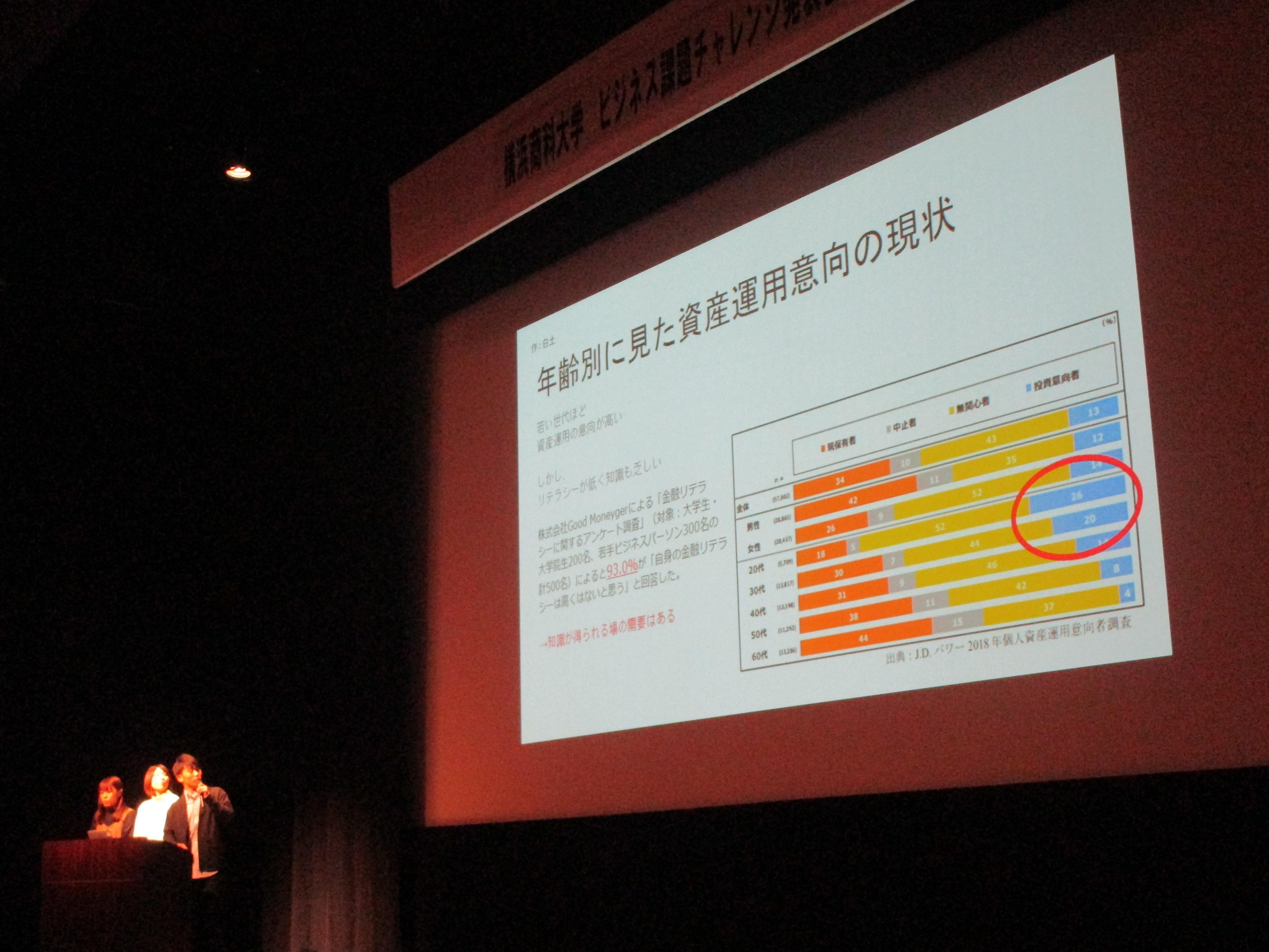 横浜商科大学が「ビジネス課題チャレンジ発表会」を開催 -- 2年生がチーム対抗で企業や商店街の課題解決策を競い合うPBL型授業