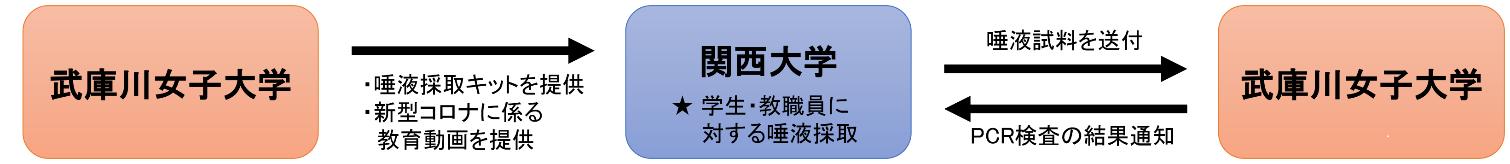 ◆関西大学と武庫川女子大学が大学間連携を強化◆新型コロナPCR検査の実施協力ならびに非常変災時の入試会場の相互利用へ