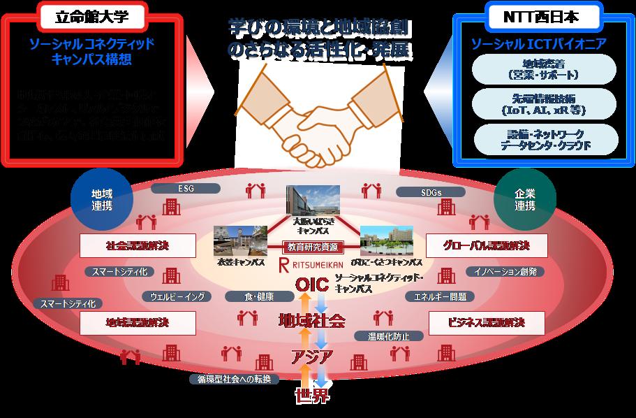 立命館とNTT西日本との教育・学術と地域社会とをつなぐ「ソーシャルコネクティッド・キャンパス」創造に関する連携協定について