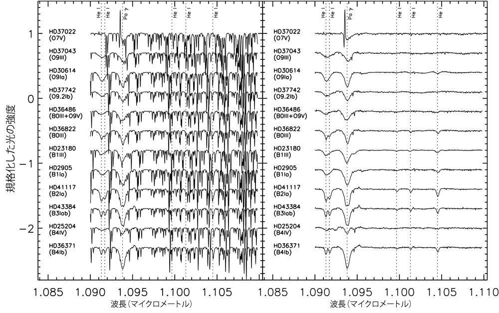 近赤外線波長域における地球大気吸収線の精密補正を可能に -- 京都産業大学