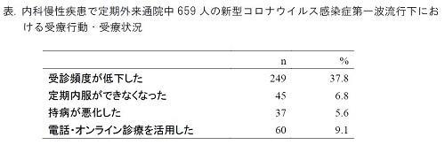 東京医科大学公衆衛生学分野小田切優子ら研究チーム「新型コロナウイルス感染症の流行下、『医療機関での感染恐怖』の払拭が治療中断や病状悪化予防に重要な可能性~定期通院中の患者のうち38%で受診頻度が減少~」