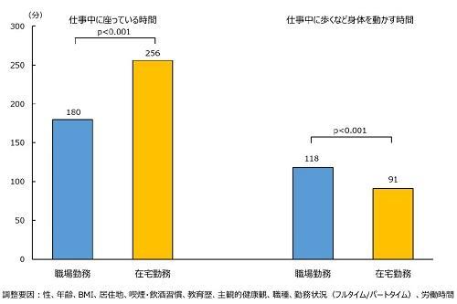 東京医科大学公衆衛生学分野福島教照講師ら研究チーム「COVID-19流行下の在宅勤務者で職場勤務者よりも仕事中の座位時間が1時間以上長い ~在宅勤務では、長時間の座りすぎへの対策が必要~」