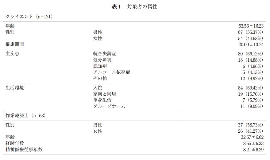 精神障害領域の新たなリハビリテーション開発へ臨床研究に着手、清家庸佑助教らの研究が日本臨床作業療法学会学術誌の最優秀賞受賞 -- 東京工科大学