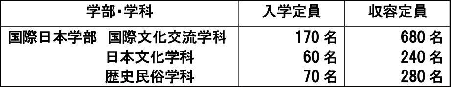 神奈川大学が、2020年4月に「国際日本学部」を開設!「文化交流 -- 多文化共生 -- コミュニケーション」をキーワードに世界と日本、そして地域を結ぶ人材を育てます。