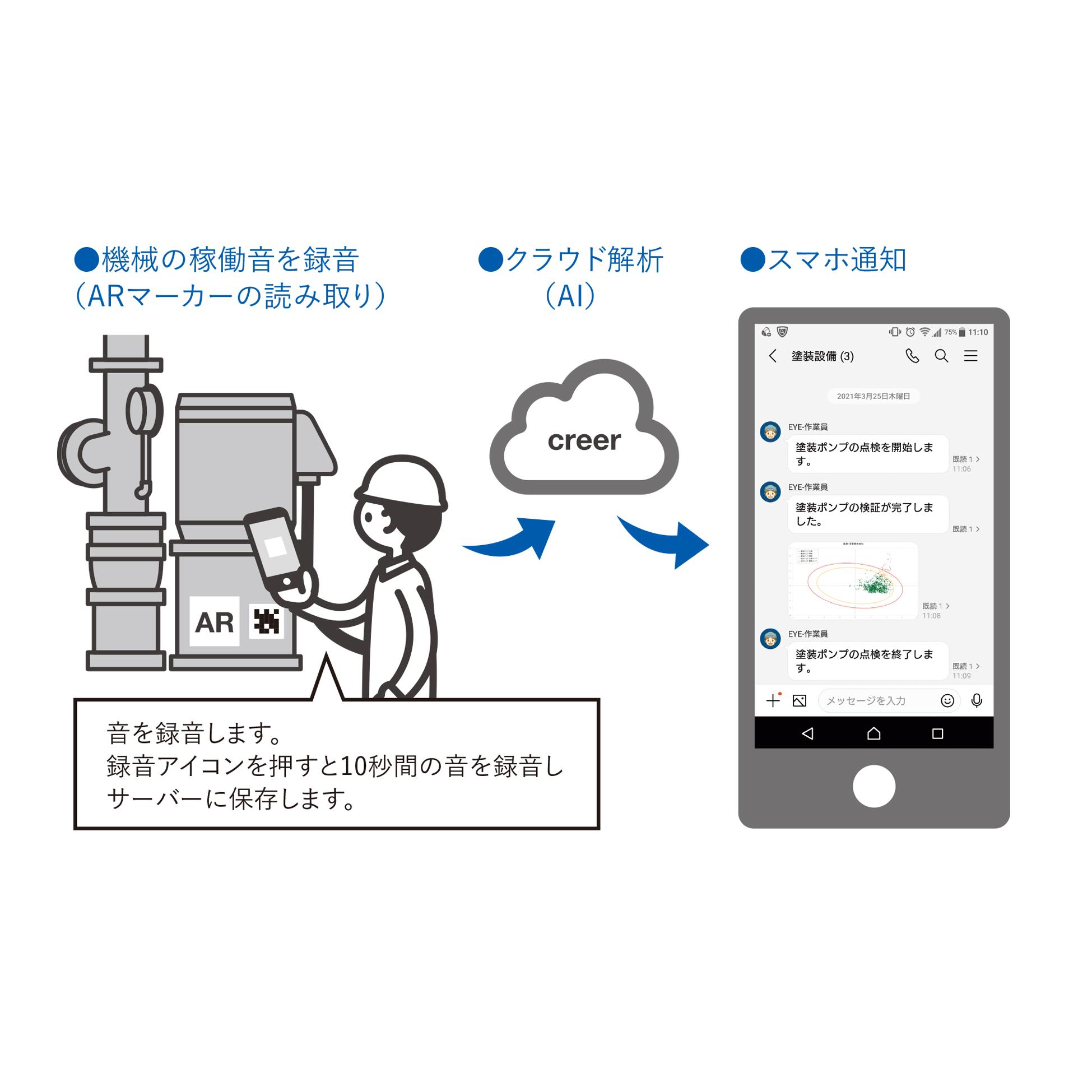 AI、IoTの技術を活用し、工場設備の異常音を検知するアプリを開発。金沢工業大学 松井くにお研究室と株式会社別川製作所の共同研究で