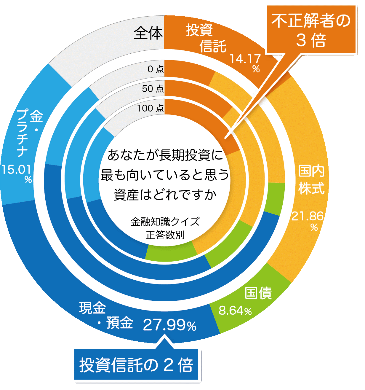 ◆関西大学ソシオネットワーク戦略研究機構が「日本人の投資行動調査」の結果を報告◆