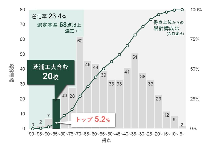 不断の改革推進で「改革総合支援事業」に全タイプ選定 採択タイプ数は引き続き日本一 --「教育」と「研究の社会」実装分野で上位にランク 8年連続選定 --