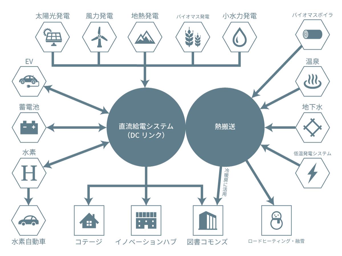 エネルギーのベストミックスを探り、電力制御システムを実証実験。 --金沢工業大学のエネルギーマネジメントプロジェクトが、地域特性を活かした再生可能エネルギーの地産地消モデルを構築へ --