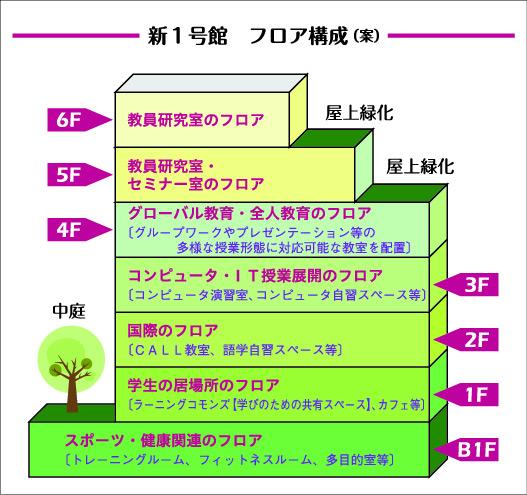 大阪国際大学の2014年度グローバルビジネス学部設置構想について