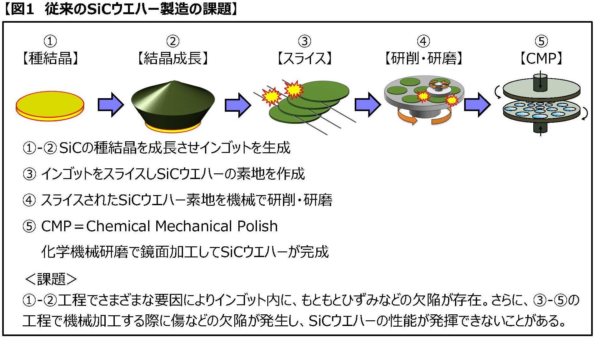 豊田通商と関西学院大学が革新的な炭化ケイ素半導体ウエハー製造プロセスを共同開発~高品質かつ効率的な量産化技術の確立を目指す~