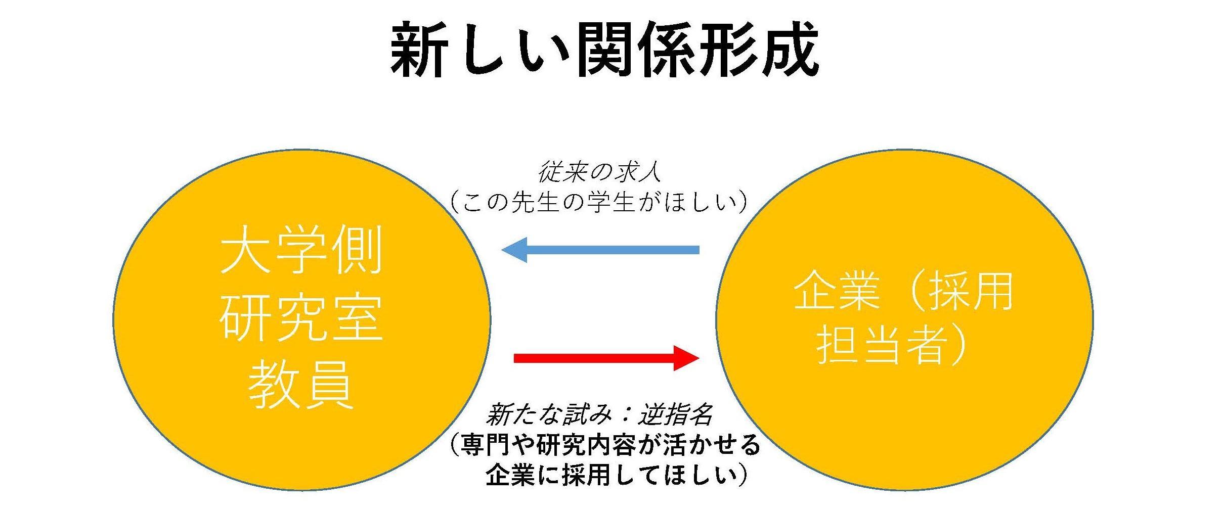 東京工芸大学工学部が11月6日にWeb上で就職情報交換会を開催 -- 教員と採用担当者の新たなペアリングを探り、企業との関係をより強固に --