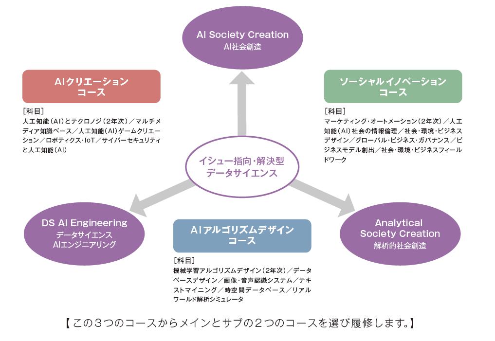 2019年4月、武蔵野大学がデータサイエンス学部データサイエンス学科を開設 -- 私立大学初