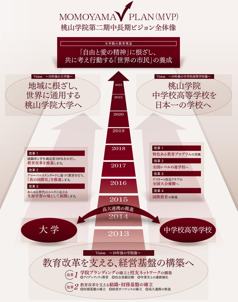 学校法人桃山学院が、2022年を目標年度とした中長期ビジョン「MOMOYAMA V PLAN (MVP)」を策定