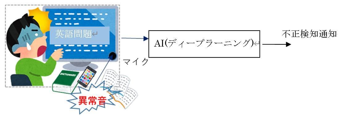 音だけでカンニングを発見できるAIによるオンライン試験監視技術を開発 -- 神奈川工科大学
