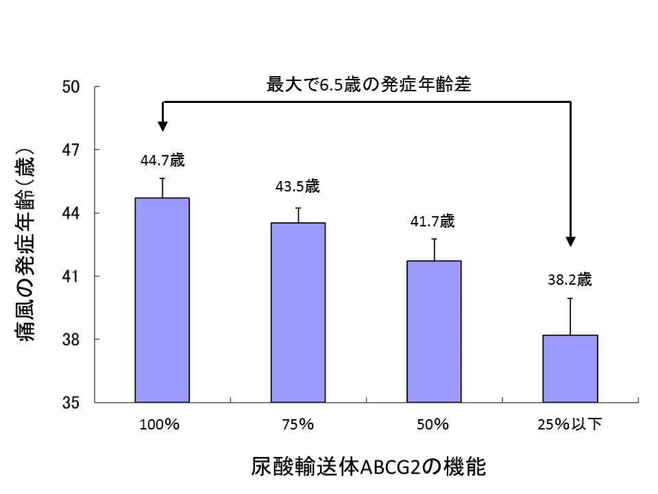 東京薬科大学が、若くして痛風を発症する遺伝子要因を特定――痛風ハイリスク群の早期発見と発症予防に期待