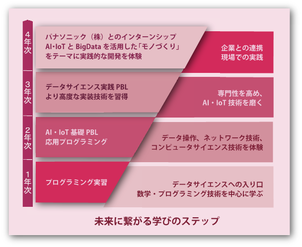 ■関西大学が「データサイエンティスト育成プログラム」を新設!~2020年度4月からシステム理工学部に~IoT時代の到来。モノづくりに精通した本格的なAI人材の創出をめざして。